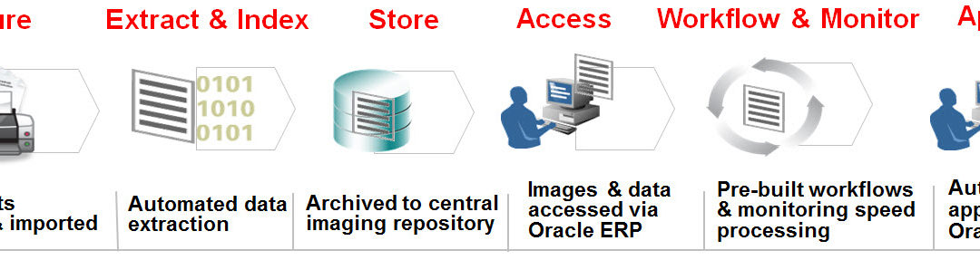 Oracle OpenWorld 2013 Reflections: What's Old is New Again – Document Imaging a Hot Topic