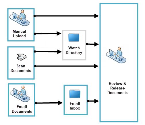 Oracle WebCenter Enterprise Capture Overview