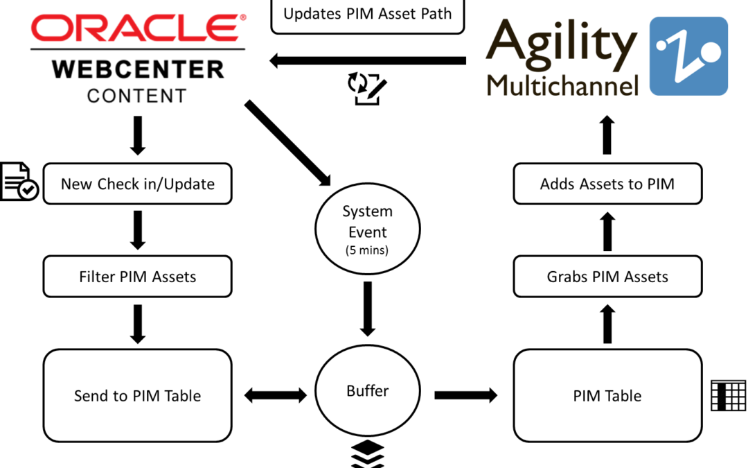 Content Chaos Eliminated – Fishbowl Helps Manufacturer Integrate Oracle WebCenter with Agility for Enterprise Asset Management and Multichannel Delivery