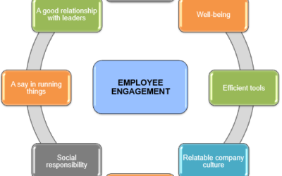 Resource Guide for Employee Engagement