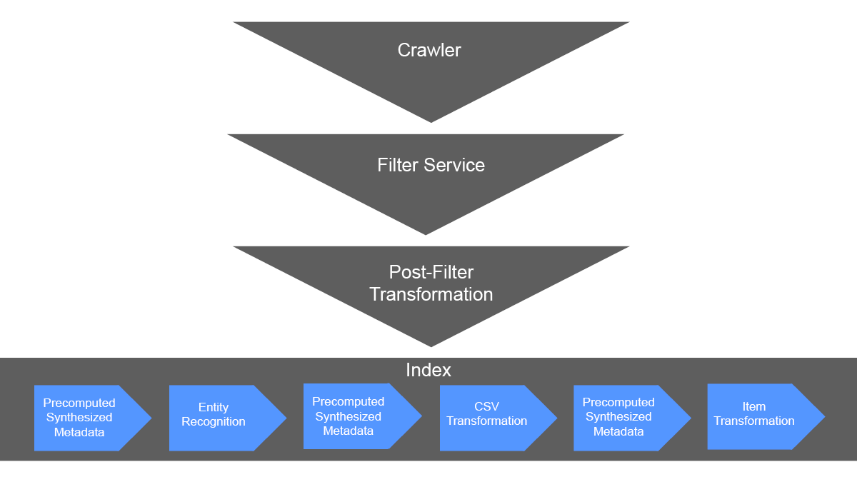 The Semantic Pipeline starts at the crawler, then the filter service, then post-filter transformation. After that it moves to index where entity recognition, CSV transformation, and item transformation occur when applicable.