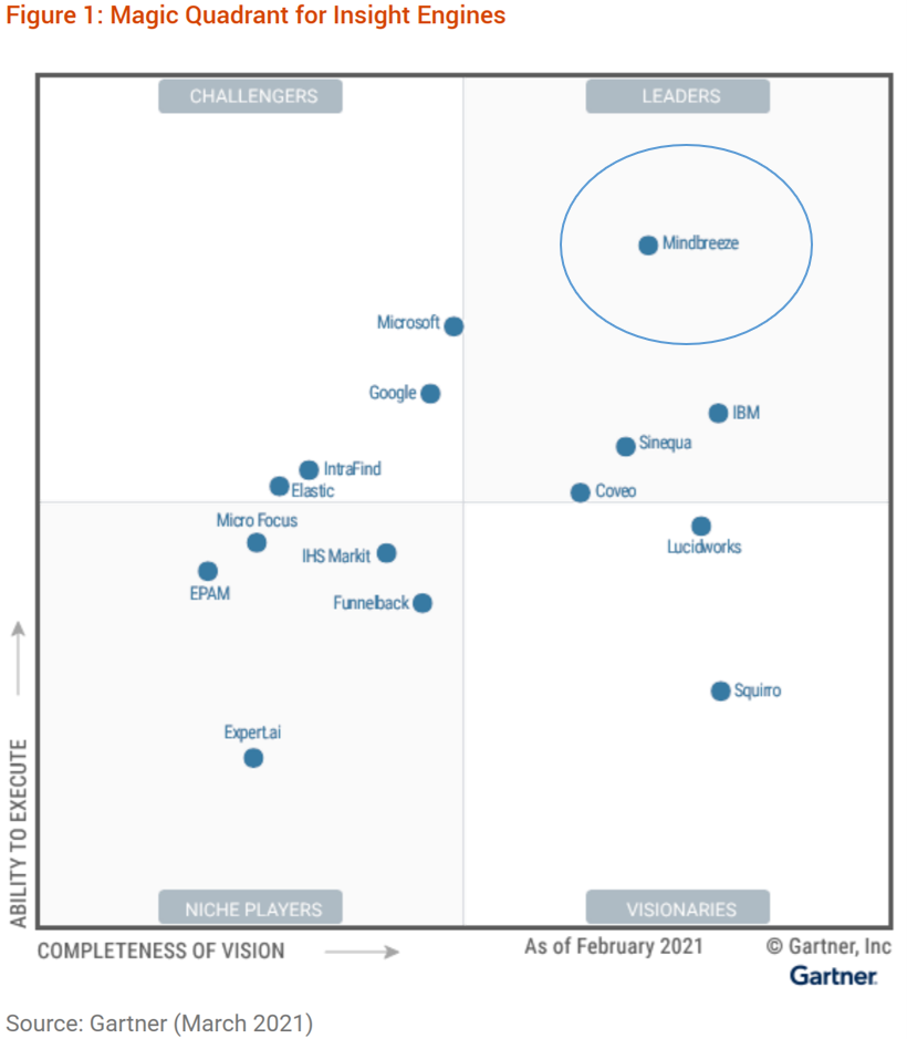 Mindbreeze is a Leader in Insight Engines and Enterprise Search on this 2021 chart by Gartner Magic Quadrant