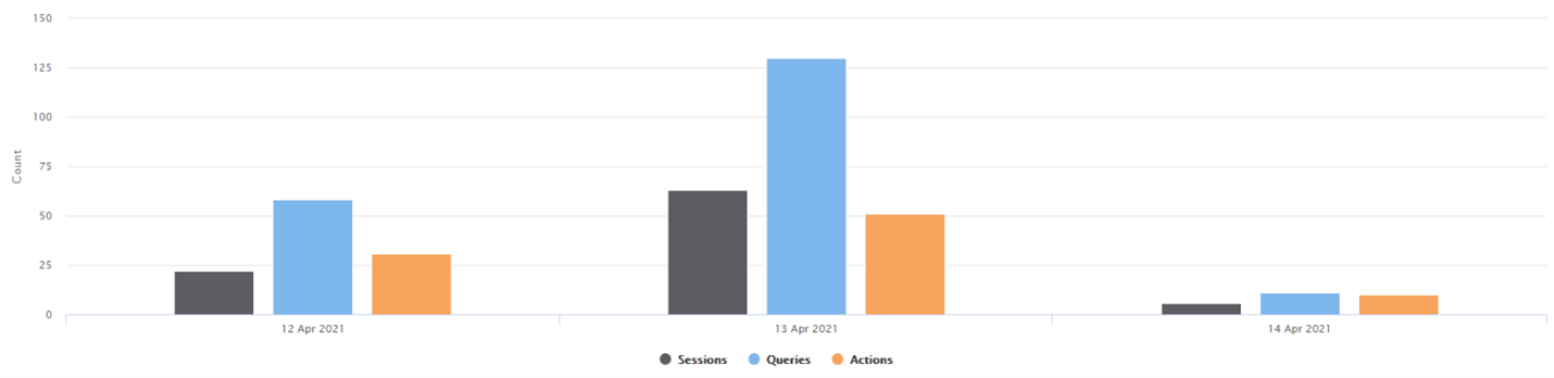Three bar charts showing sessions, queries, and actions of each day selected